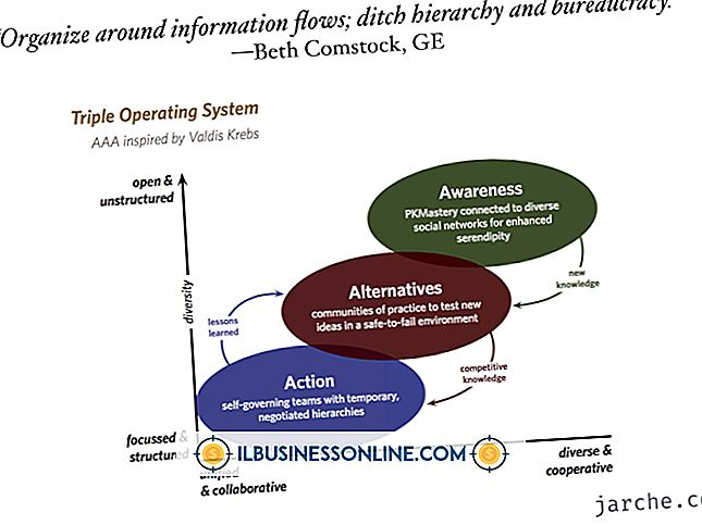 Kategorie Geschäftsmodelle und Organisationsstruktur: Die Nachteile von Organisationen, die mehrere Betriebssysteme verwenden