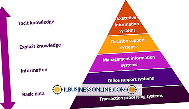 Fem typer forretningsmessige strategier