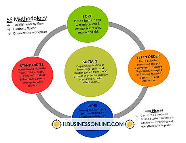Kategoria regulacje dotyczące biznesu i miejsca pracy: Przykłady ciągłego doskonalenia w miejscu pracy
