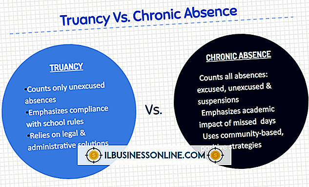 menneskelige ressourcer - Unexcused Absences and Labor Laws