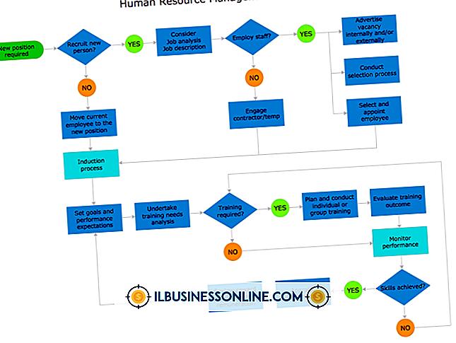 menneskelige ressourcer - Typer af vurderinger, der anvendes af Human Resources Departments
