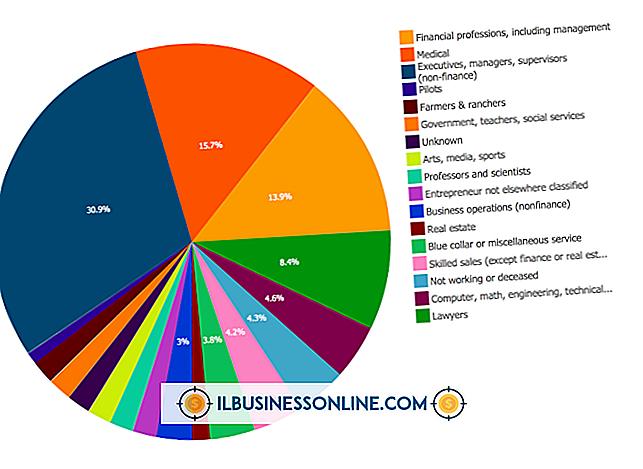 Kategori kører en virksomhed: Eksempel på procentdel af salgsmetode